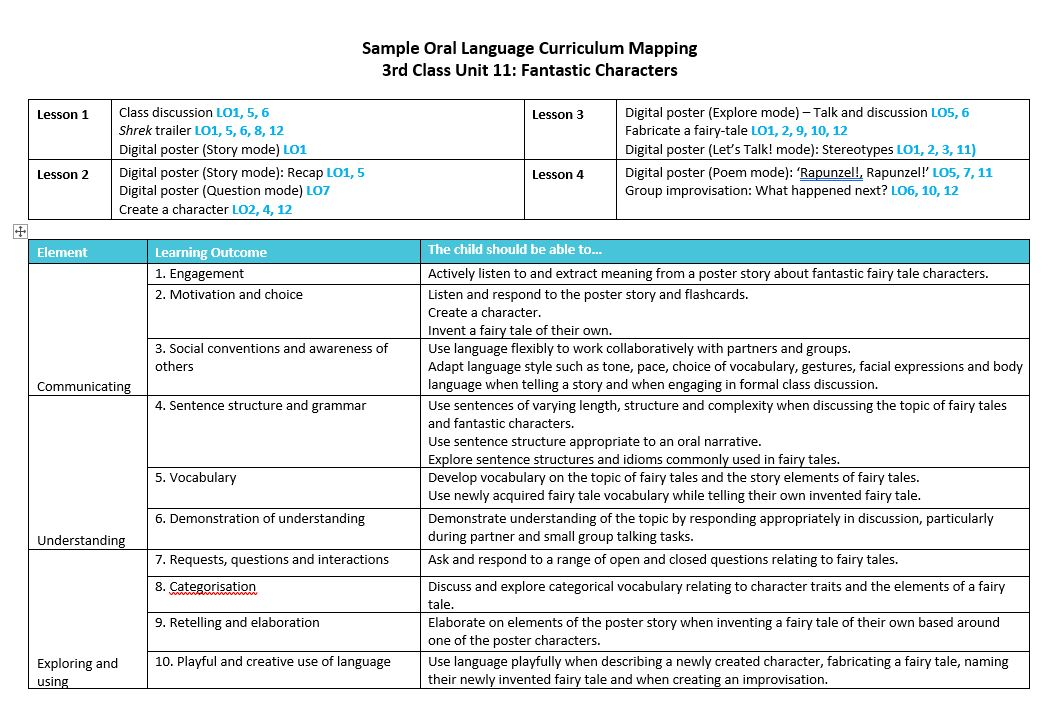 Oral Language Lesson Plan Map: Fantastic Characters